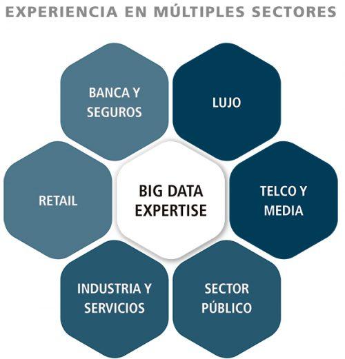 Conocimiento en múltiples sectores